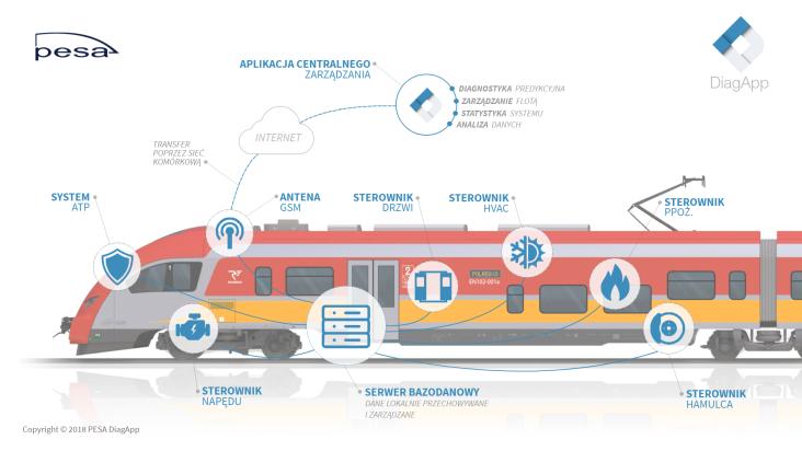 Internet rzeczy poprawia niezawodność kolei