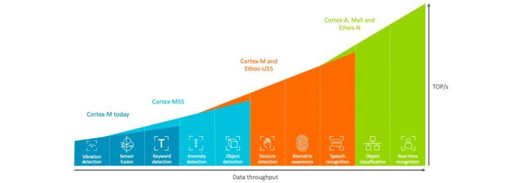 ARM z partnerami wprowadzą uczenie maszynowe do urządzeń IoT