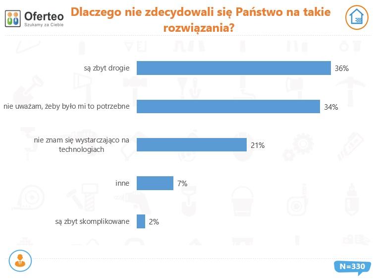 Co trzeci nowy dom w Polsce jest inteligentny?