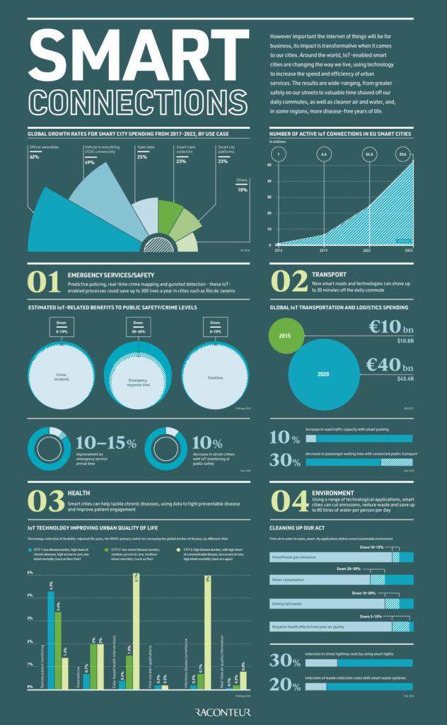 inteligentne miasta infografika
