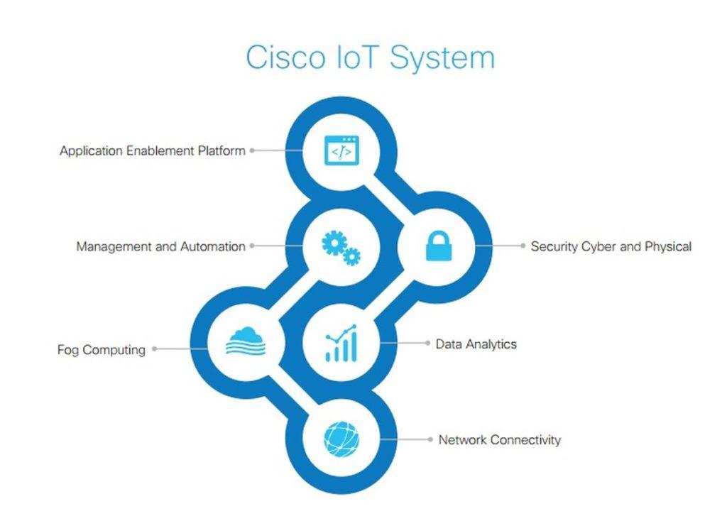 Giganci podali sobie dłonie: Microsoft i Cisco razem dla rozwiązań IoT