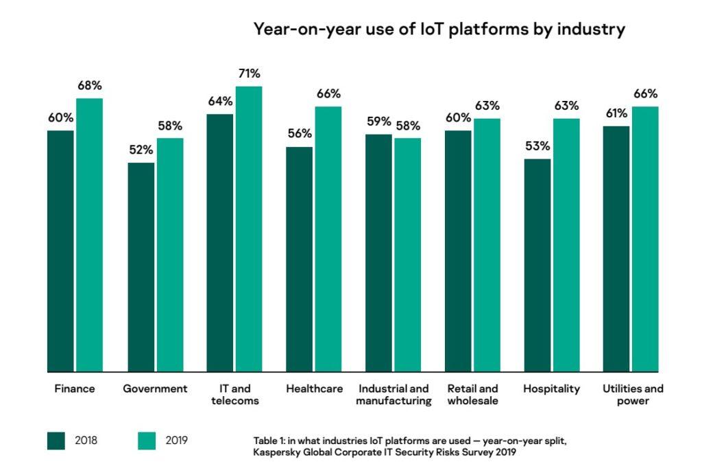 Kaspersky o bezpieczeństwie IoT: trzeba uważać