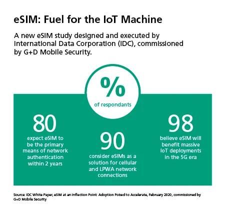 eSIM paliwo dla branży IoT