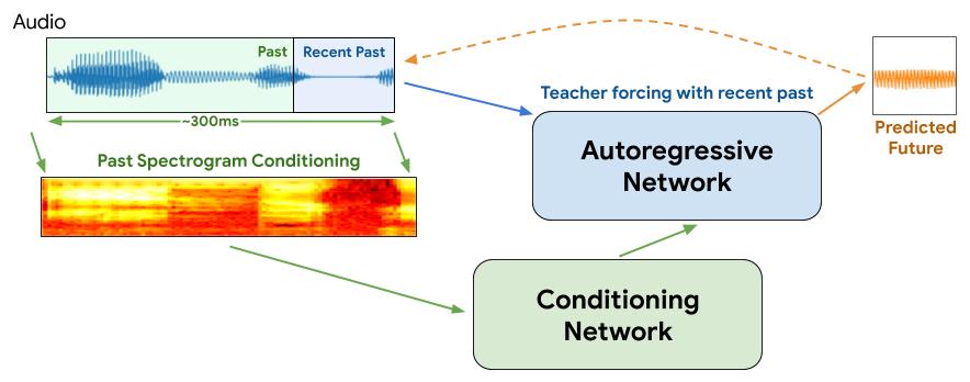 Rozwiązanie problemu w Google Duo z wykorzystaniem AI i ML