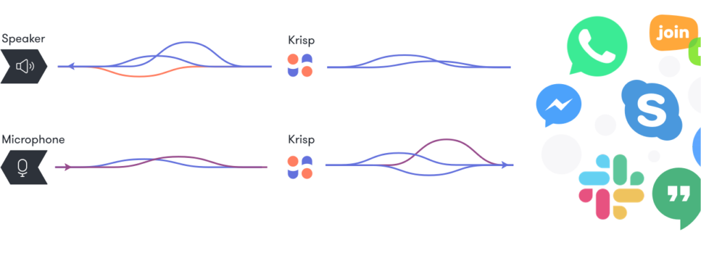 Krisp - mechanizm działania
