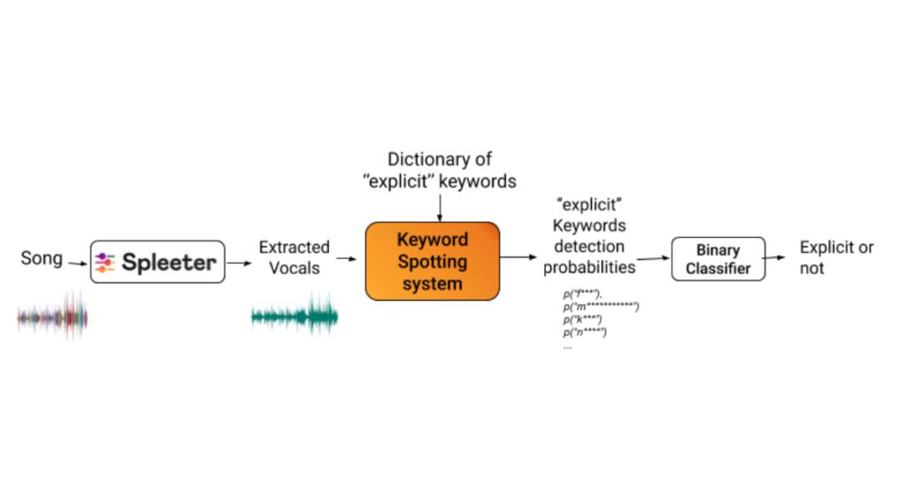 Uproszczony schemat działania inteligentnych algorytmów od Deezer
