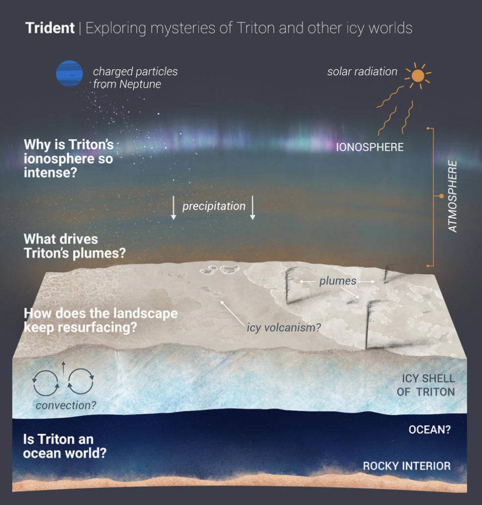NASA Trident, Triton