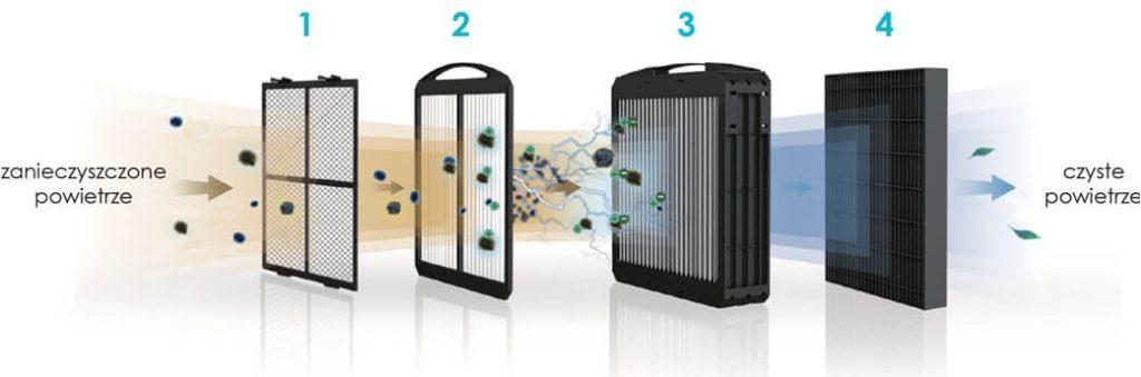 Woodpecker Q7 to inteligentny oczyszczacz powietrza ze wsparciem dla sztucznej inteligencji