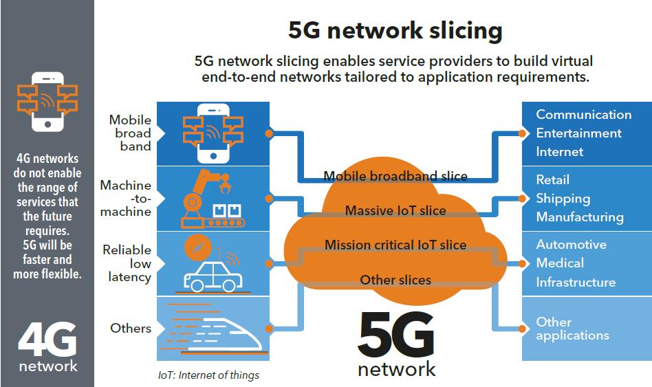 Verizon próbuje swoich sił w tworzeniu samodzielnego 5G