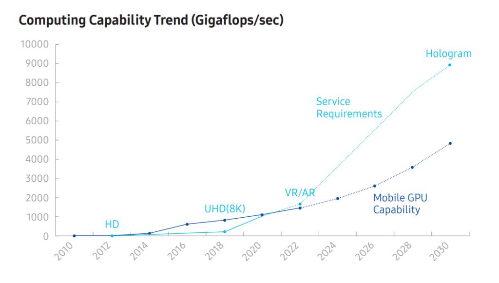 Samsung już ma plany na sieć 6G (tak, 6G)
