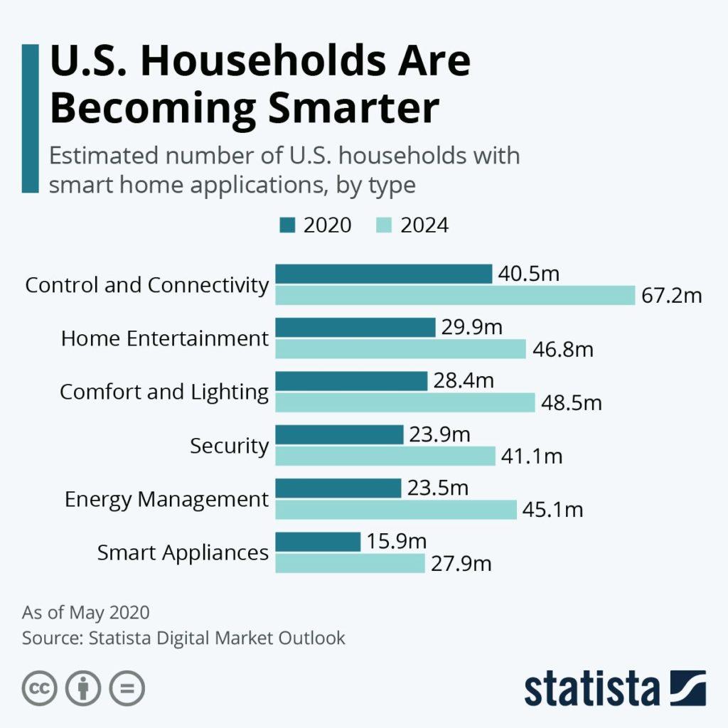 Inteligentny dom - wzrost popularności w latach 2020-2024