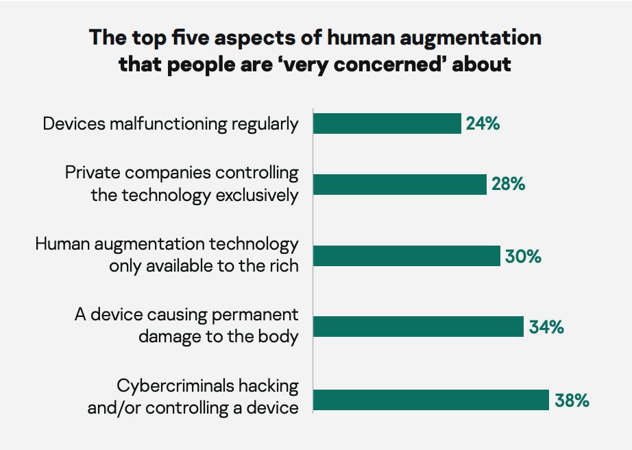 Europejczycy za symbiozą człowieka z technologią?