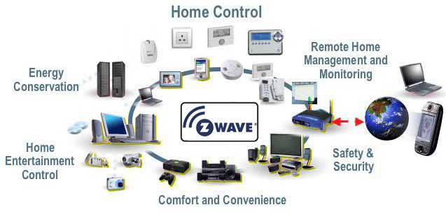 Z-Wave LR z 4-krotnie większym zasięgiem i nowymi możliwościami automatyzacji domu