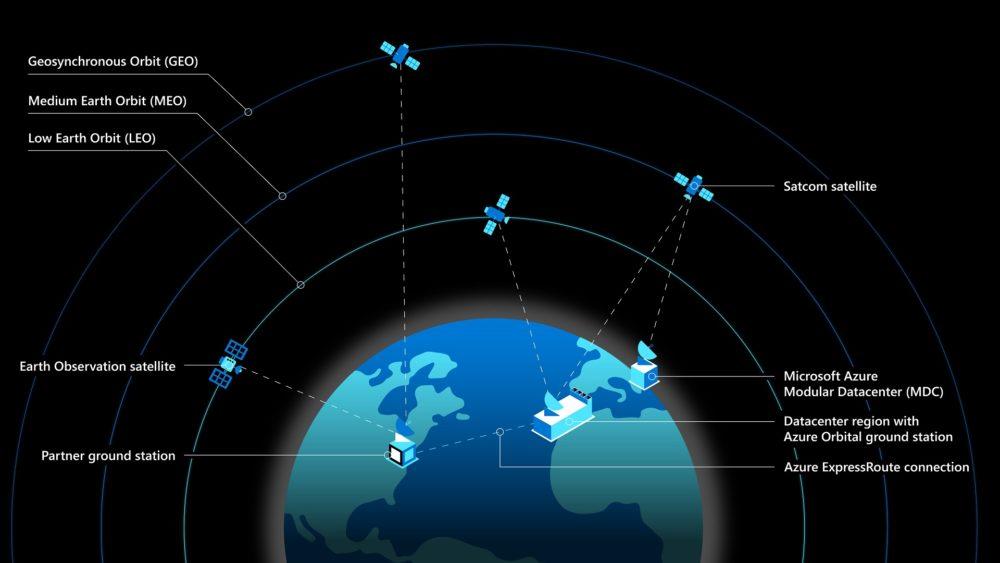 Tak ma wyglądać schemat satelit dla programu Microsoft Azure Space (fot. Microsoft)