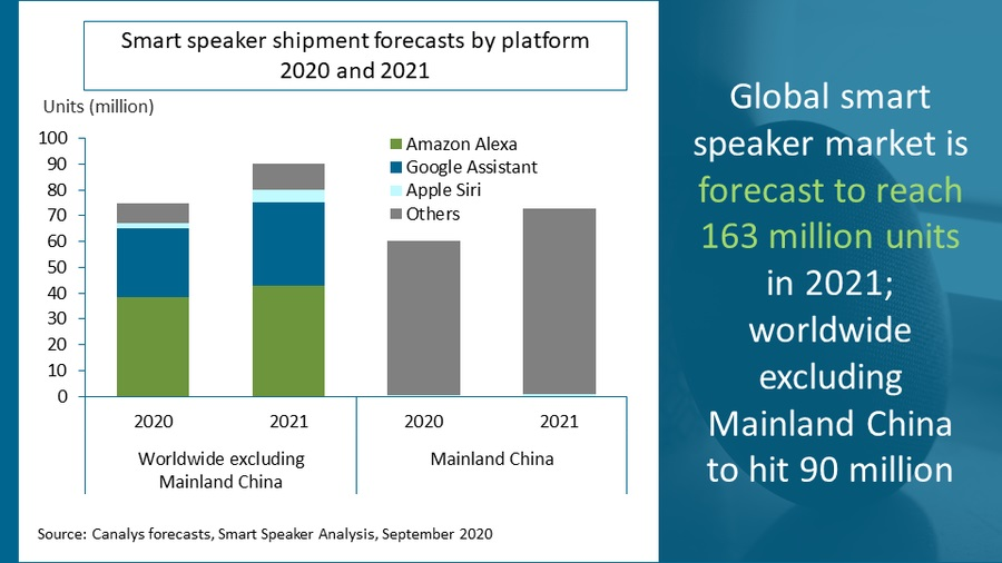 Inteligentne głośniki - znaczne wzrosty w 2021 roku (fot. Canalys)
