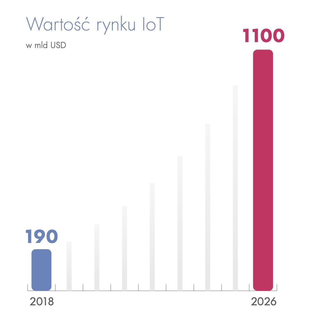 Internet Rzeczy w Polsce: rozwój mimo sporych barier