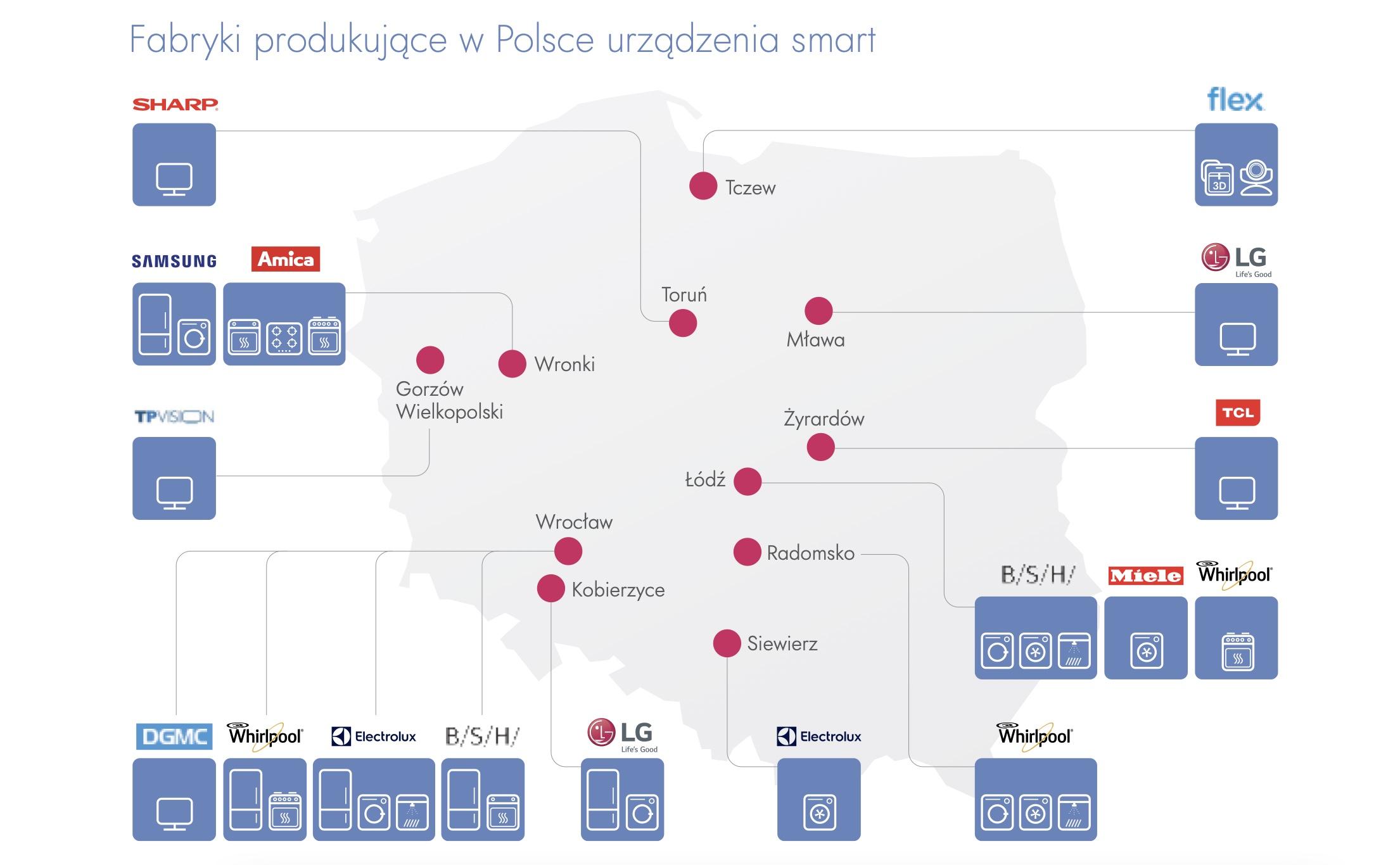 Internet Rzeczy fabryki w Polsce