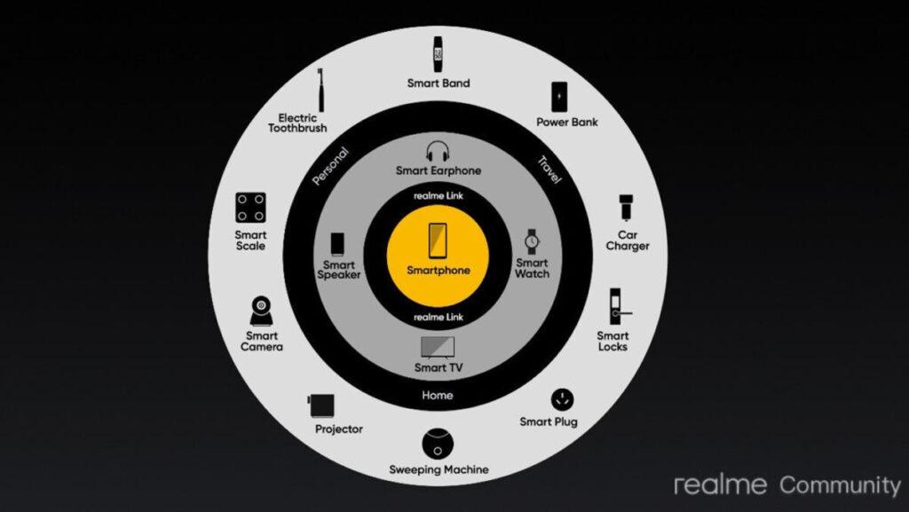 Realme rozwija ekosystem na podstawie strategii 1+4+N