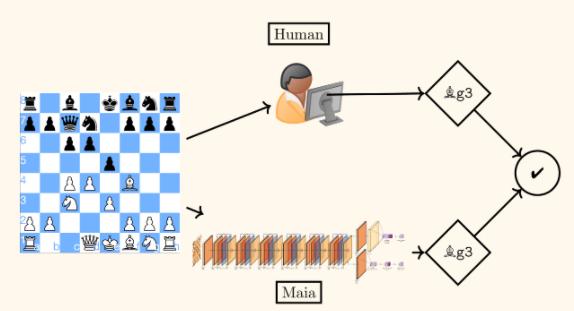 Sztuczna inteligencja Maia zagra w szachy na naszym, ludzkim poziomie