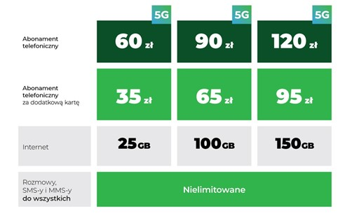 Plus taryfy 5G