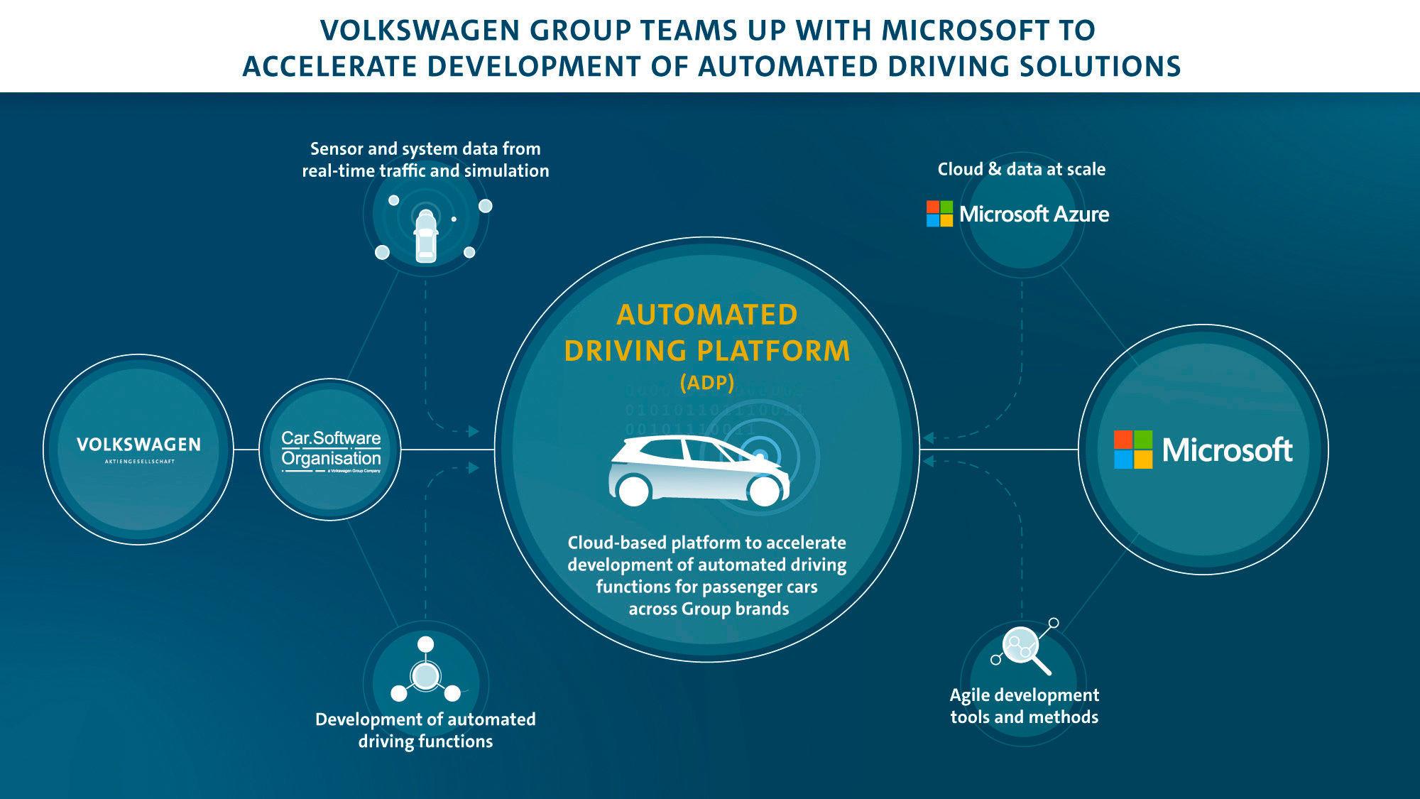 Partnerstwo Microsoft Volkswagen