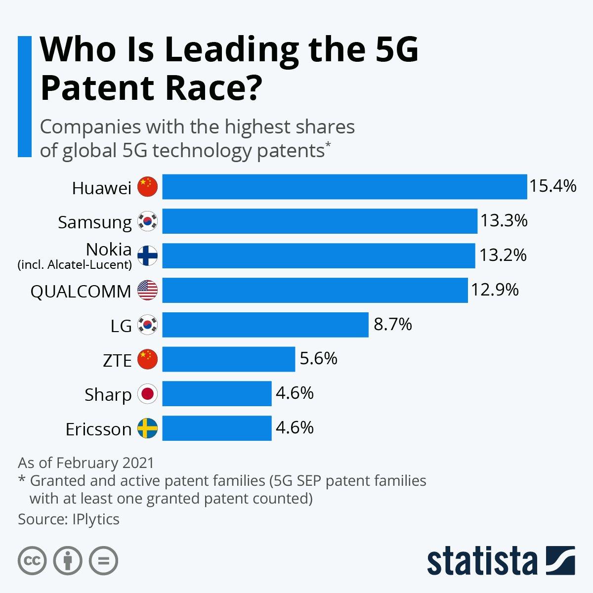 Udział w patentatch 5G