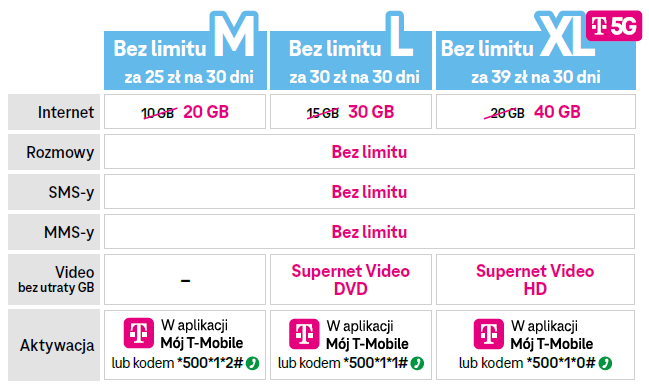 T-Mobile na kartę cennik