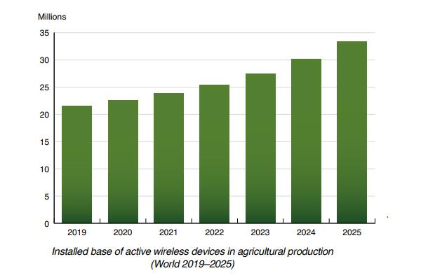 Popularność IoT w rolnictwie