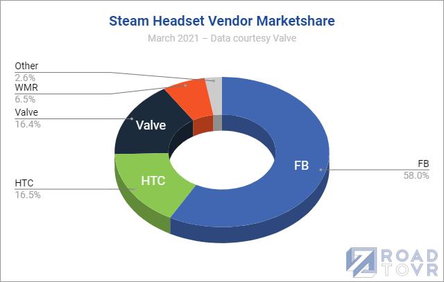 Od trzech miesięcy gogle VR biją rekordy popularności na Steam