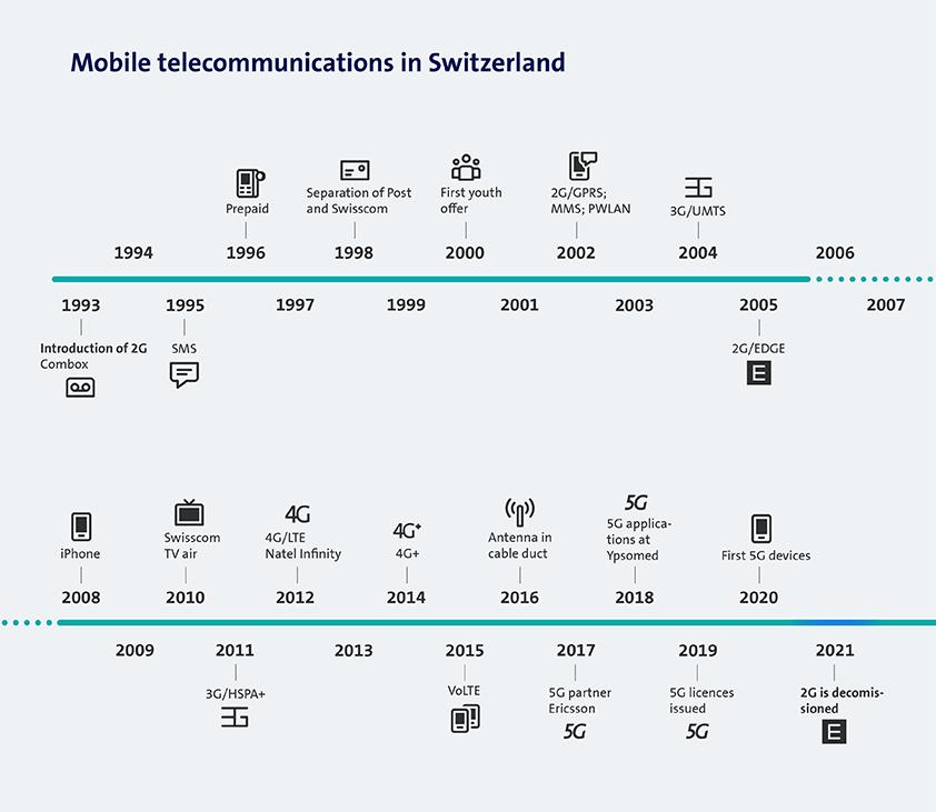 Cykl życia sieci 2G na przykładzie Swisscom fot. Swisscom