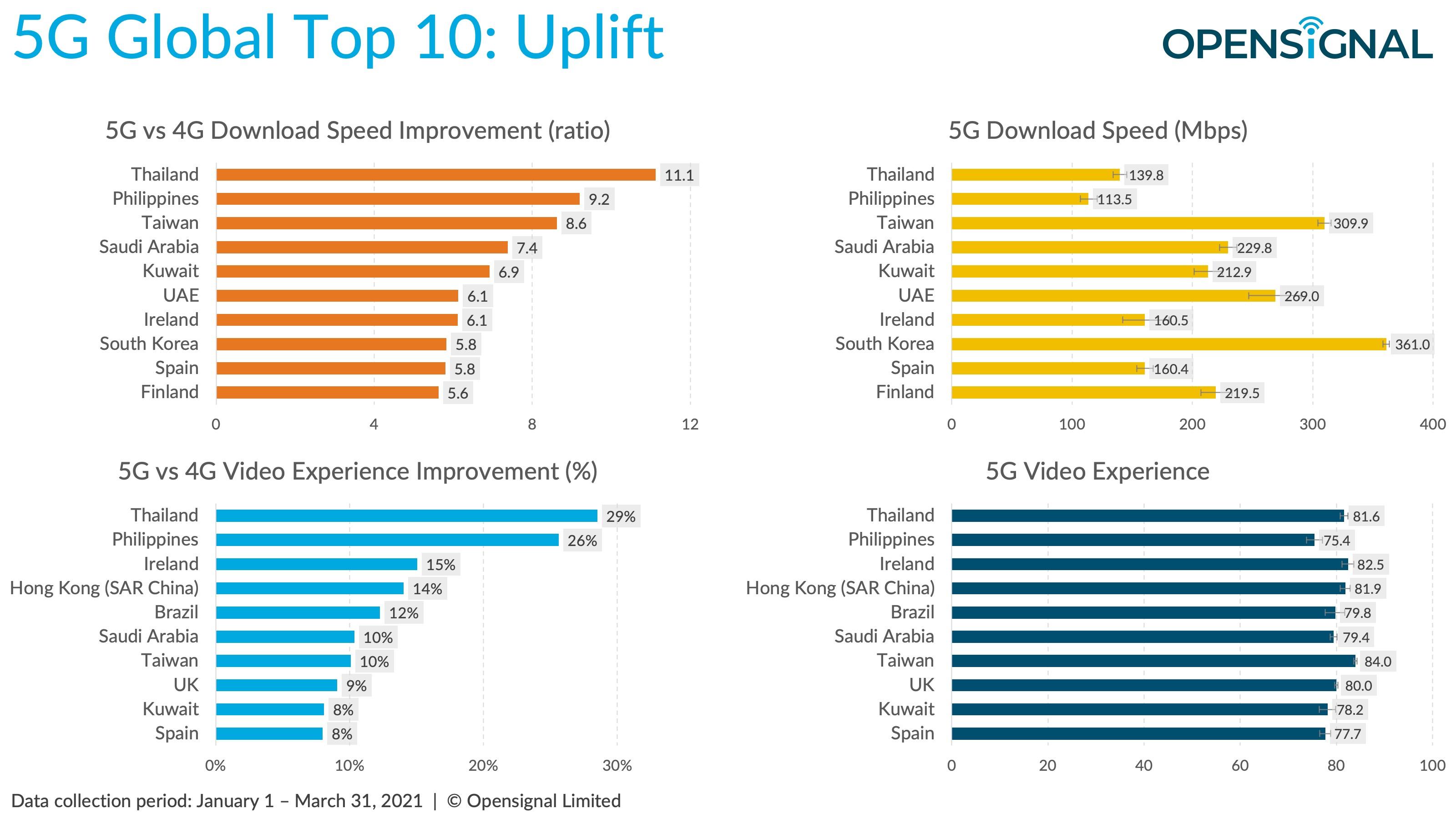 Raport Opensignal - 5G - Stosunek zmian 5G w pierwszym kwartale 2021