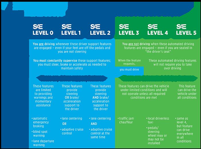 Obrazek pokazuje infografikę, która opisuje sześć poziomów jazdy autonomicznej jakie mogą prezentować pojazdy autonomiczne.
