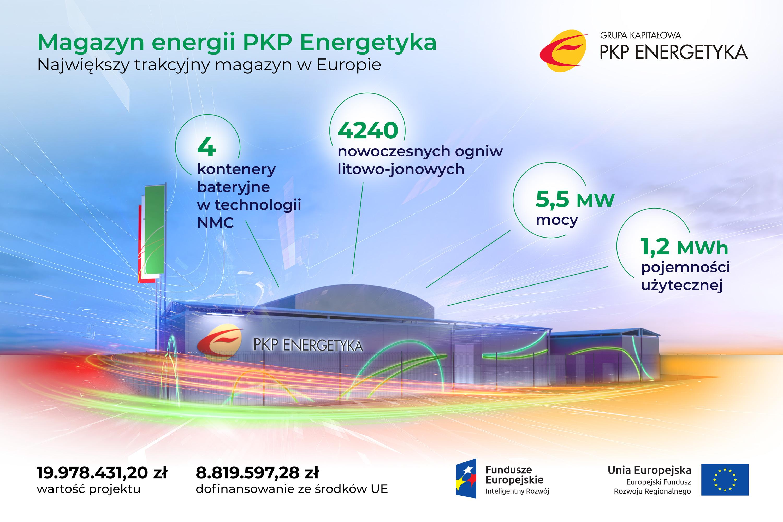 Garbce fot. PKP Energetyka