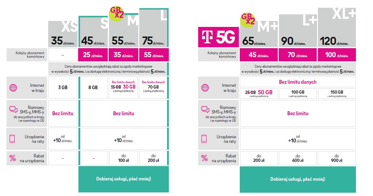 T-Mobile i Xiaomi ułatwiają budowę inteligentnego domu. Gotowe zestawy już wkrótce w ofercie operatora