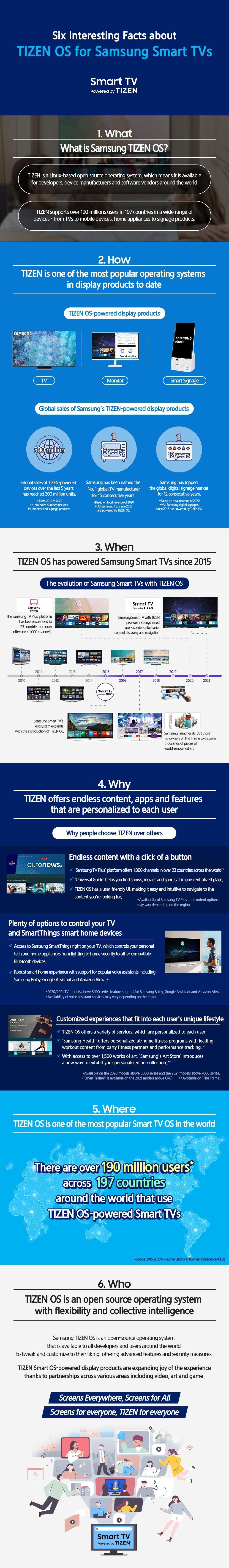 Samsung Tizen Infografika