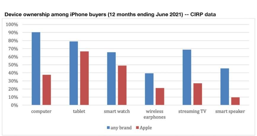 Apple popularność urządzeń - analiza