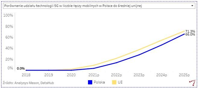 Internet mobilny fot. UKE