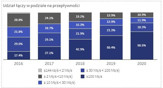 Internet stacjonarny w Polsce fot. UKE