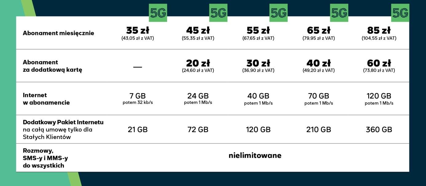 Na to czekaliśmy! 5G dostępne w każdym abonamencie głosowym i internetowym od Plusa