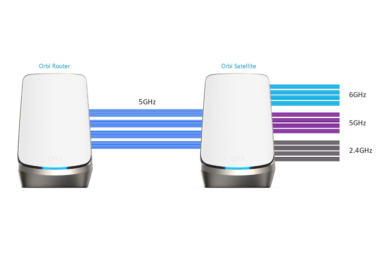 Nowy system Netgear ma dedykowaną sieć dla urządzeń Smart Home